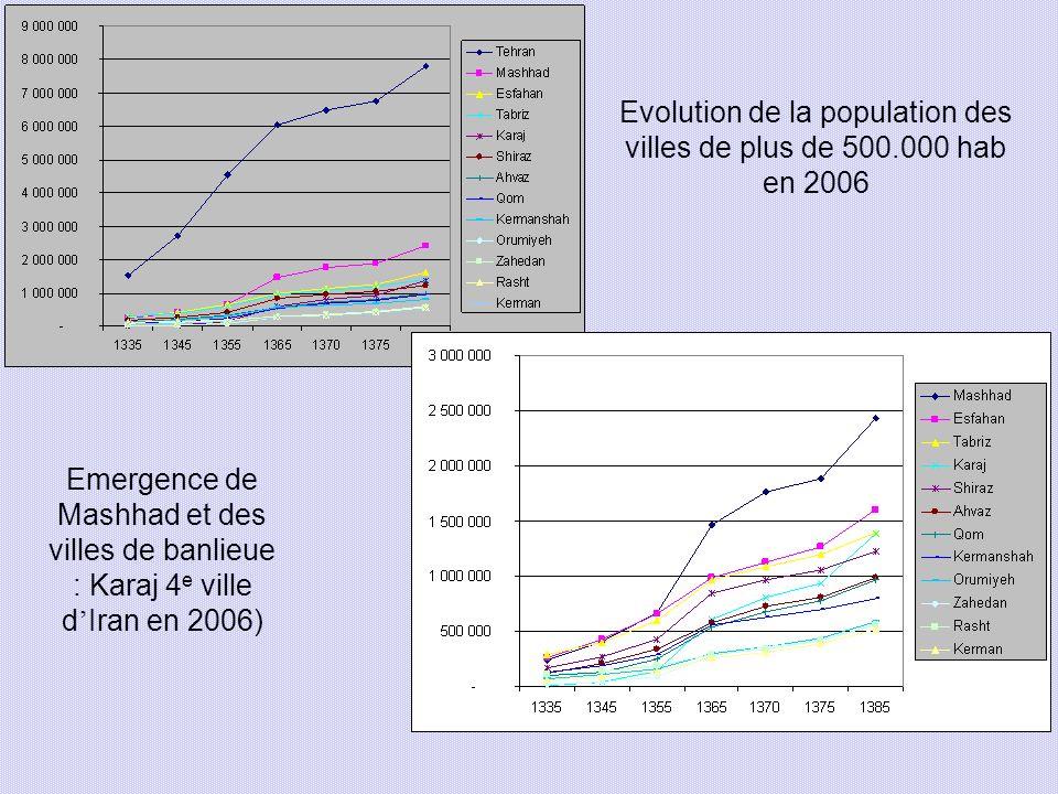 Evolution de la population des villes de plus de 500.000 hab en 2006 Emergence de Mashhad et des villes de banlieue : Karaj 4 e ville d Iran en 2006)