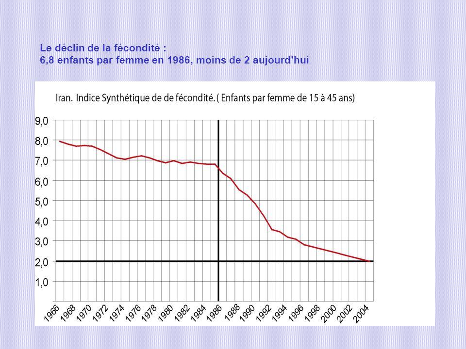 Le déclin de la fécondité : 6,8 enfants par femme en 1986, moins de 2 aujourdhui