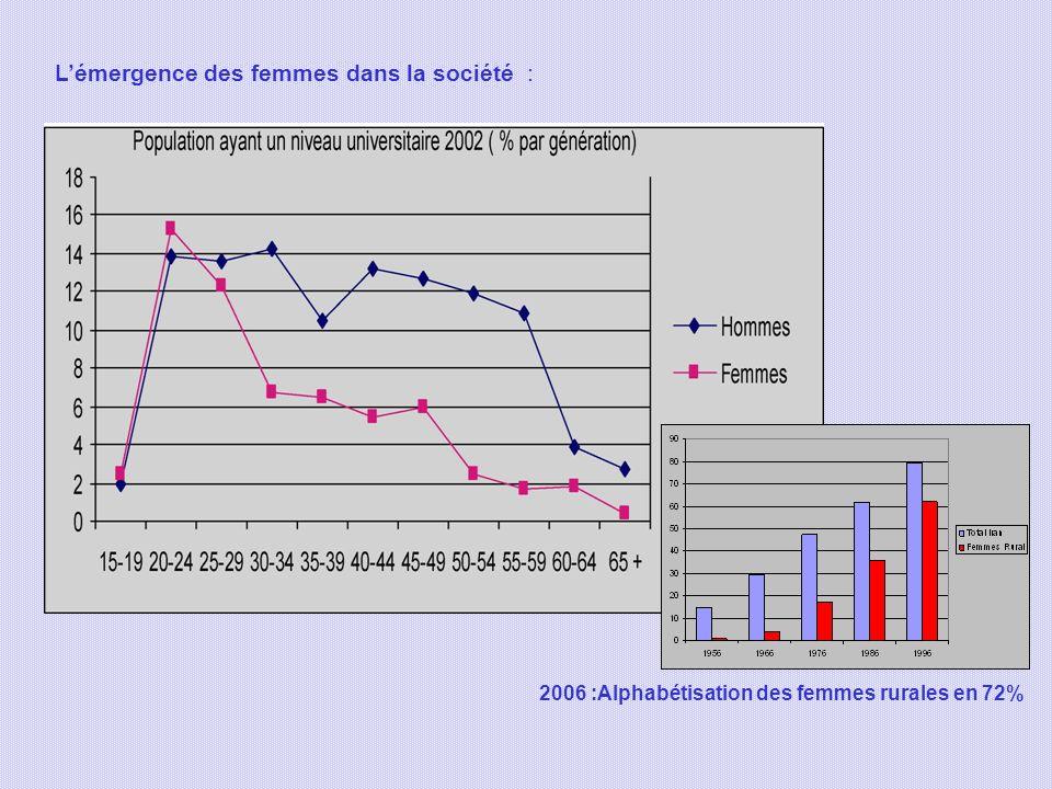 Lémergence des femmes dans la société : 2006 :Alphabétisation des femmes rurales en 72%