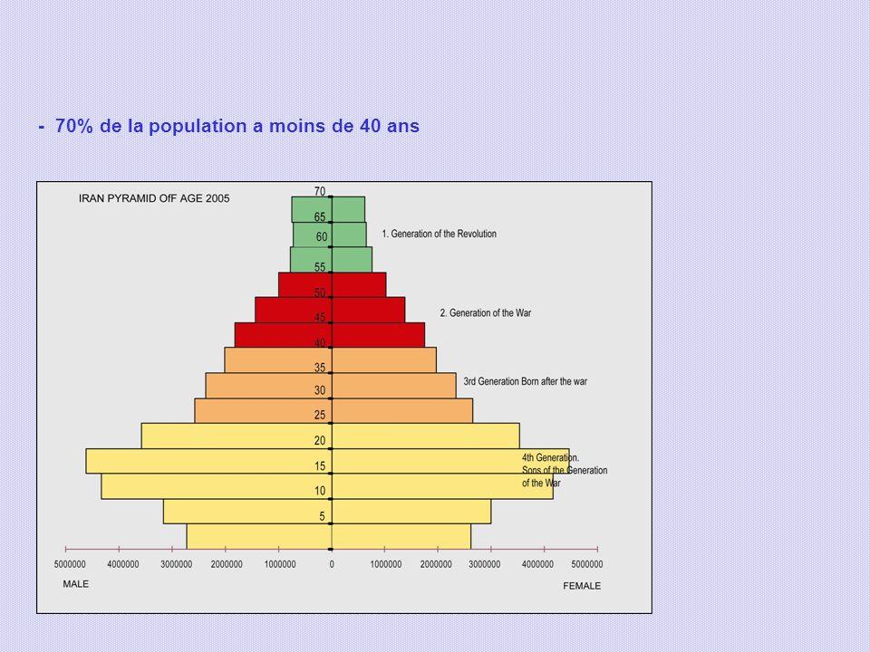 - 70% de la population a moins de 40 ans