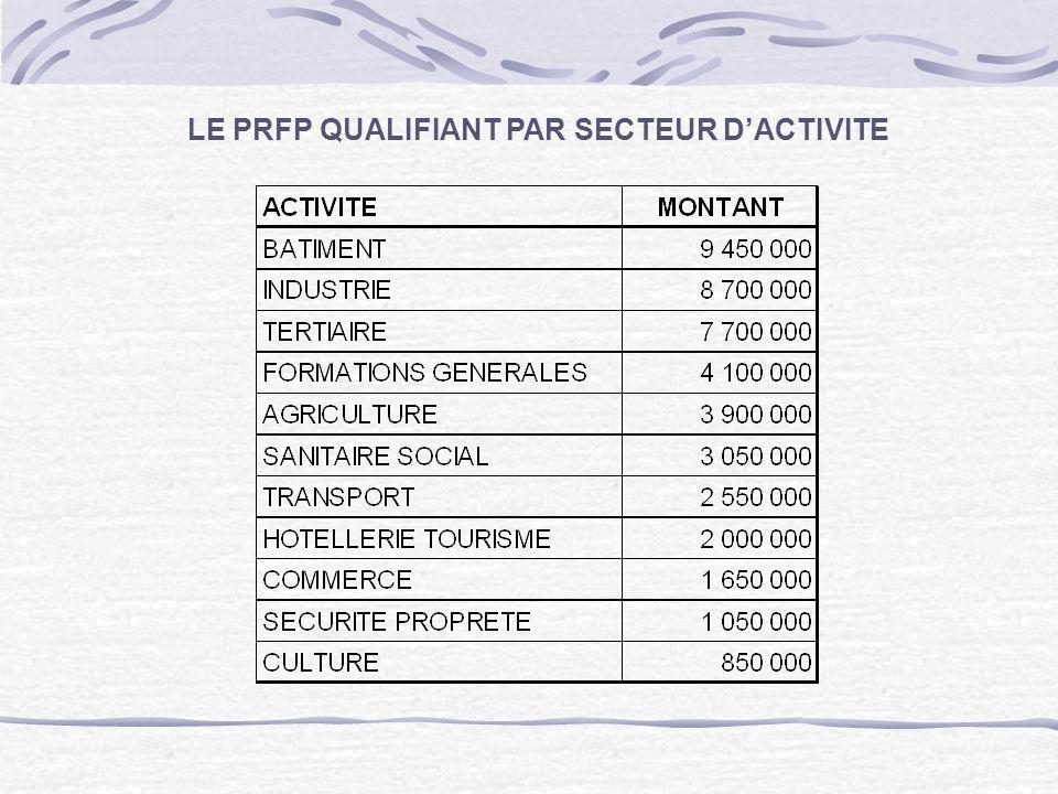 LE PRFP QUALIFIANT PAR SECTEUR DACTIVITE