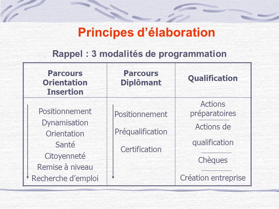 Rappel : 3 modalités de programmation Principes délaboration Parcours Orientation Insertion Parcours Diplômant Qualification Positionnement Dynamisati