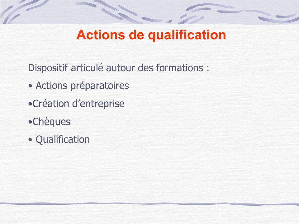 Actions de qualification Dispositif articulé autour des formations : Actions préparatoires Création dentreprise Chèques Qualification