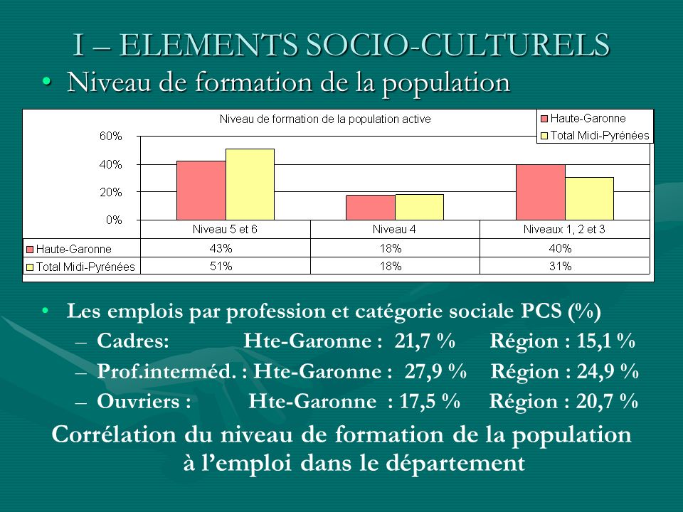 I – ELEMENTS SOCIO-CULTURELS Niveau de formation de la populationNiveau de formation de la population Les emplois par profession et catégorie sociale PCS (%) – –Cadres: Hte-Garonne : 21,7 % Région : 15,1 % – –Prof.interméd.