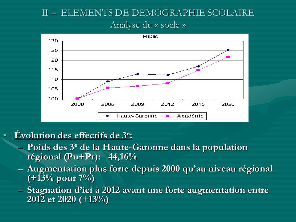 II – ELEMENTS DE DEMOGRAPHIE SCOLAIRE Analyse du « socle » Évolution des effectifs de 3 e :Évolution des effectifs de 3 e : –Poids des 3 e de la Haute-Garonne dans la population régional (Pu+Pr): 44,16% –Augmentation plus forte depuis 2000 quau niveau régional (+13% pour 7%) –Stagnation dici à 2012 avant une forte augmentation entre 2012 et 2020 (+13%)