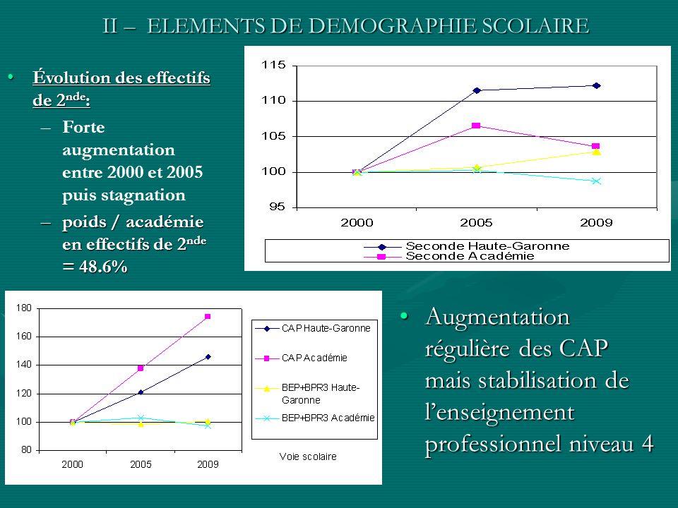 II – ELEMENTS DE DEMOGRAPHIE SCOLAIRE Augmentation régulière des CAP mais stabilisation de lenseignement professionnel niveau 4Augmentation régulière