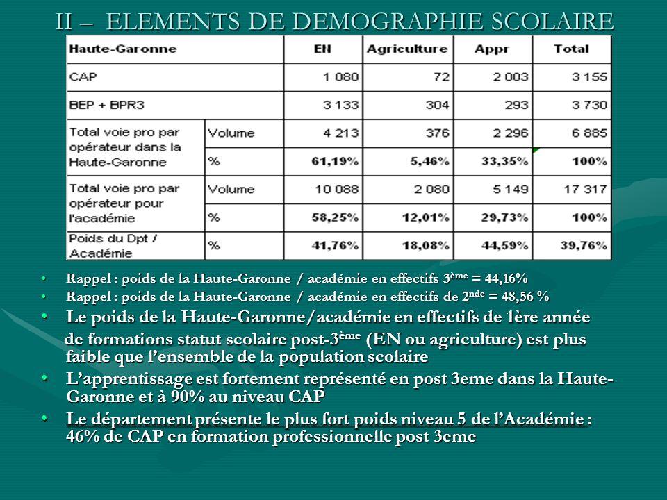 II – ELEMENTS DE DEMOGRAPHIE SCOLAIRE Rappel : poids de la Haute-Garonne / académie en effectifs 3 ème = 44,16%Rappel : poids de la Haute-Garonne / académie en effectifs 3 ème = 44,16% Rappel : poids de la Haute-Garonne / académie en effectifs de 2 nde = 48,56 %Rappel : poids de la Haute-Garonne / académie en effectifs de 2 nde = 48,56 % Le poids de la Haute-Garonne/académie en effectifs de 1ère annéeLe poids de la Haute-Garonne/académie en effectifs de 1ère année de formations statut scolaire post-3 ème (EN ou agriculture) est plus faible que lensemble de la population scolaire de formations statut scolaire post-3 ème (EN ou agriculture) est plus faible que lensemble de la population scolaire Lapprentissage est fortement représenté en post 3eme dans la Haute- Garonne et à 90% au niveau CAPLapprentissage est fortement représenté en post 3eme dans la Haute- Garonne et à 90% au niveau CAP Le département présente le plus fort poids niveau 5 de lAcadémie : 46% de CAP en formation professionnelle post 3emeLe département présente le plus fort poids niveau 5 de lAcadémie : 46% de CAP en formation professionnelle post 3eme