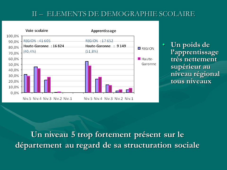 II – ELEMENTS DE DEMOGRAPHIE SCOLAIRE Un poids de lapprentissage très nettement supérieur au niveau régional tous niveauxUn poids de lapprentissage tr