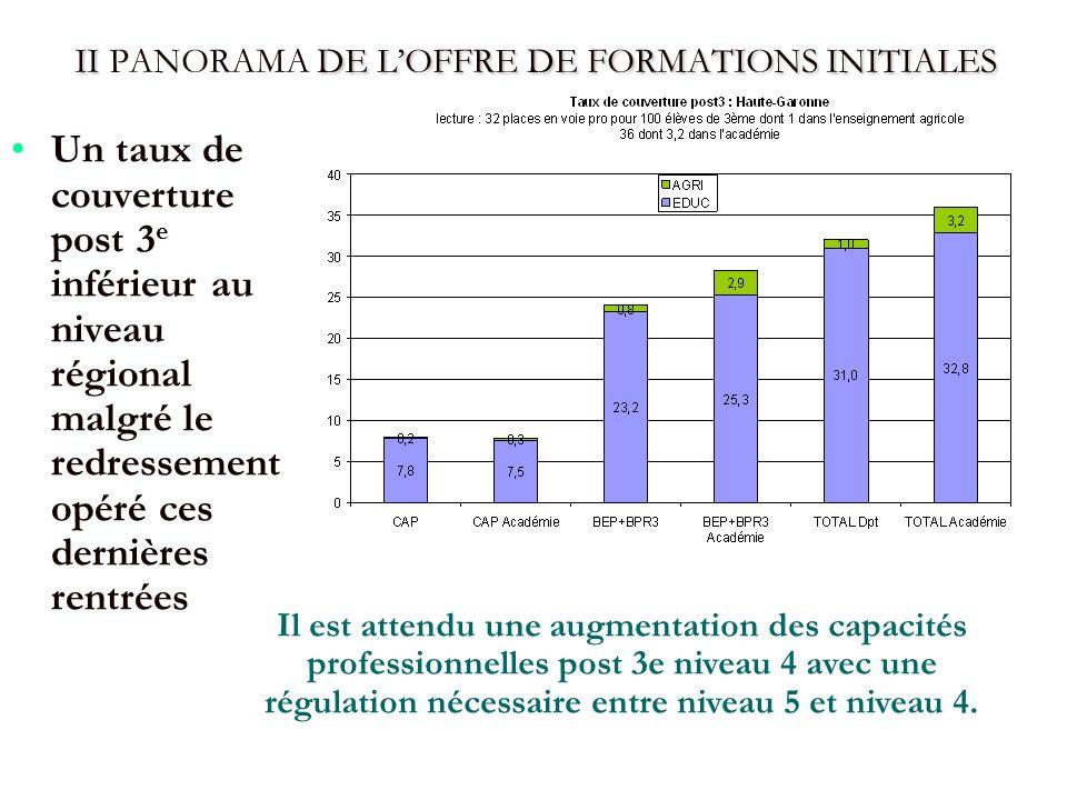 II DE LOFFRE DE FORMATIONS INITIALES II PANORAMA DE LOFFRE DE FORMATIONS INITIALES Un taux de couverture post 3 e inférieur au niveau régional malgré