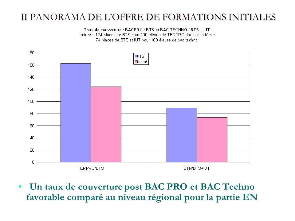 II DE LOFFRE DE FORMATIONS INITIALES II PANORAMA DE LOFFRE DE FORMATIONS INITIALES Un taux de couverture post BAC PRO et BAC Techno favorable comparé au niveau régional pour la partie EN