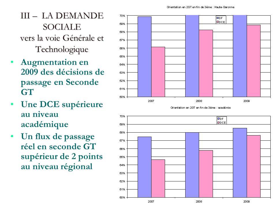 III – LA DEMANDE SOCIALE vers la voie Générale et Technologique Augmentation en 2009 des décisions de passage en Seconde GT Une DCE supérieure au niveau académique Un flux de passage réel en seconde GT supérieur de 2 points au niveau régional