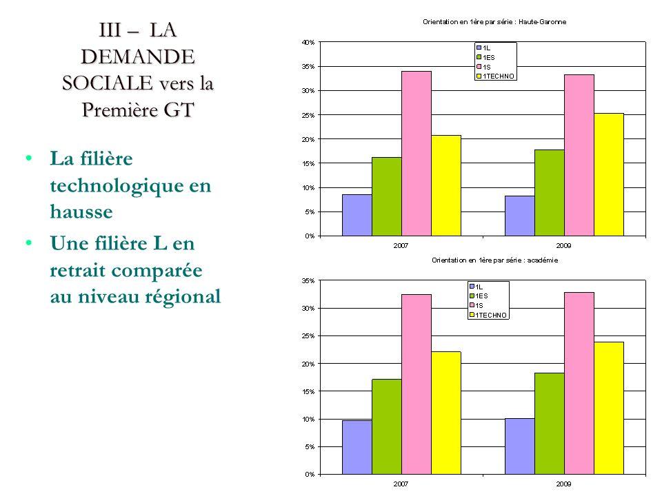 III – LA DEMANDE SOCIALE vers la Première GT La filière technologique en hausse Une filière L en retrait comparée au niveau régional