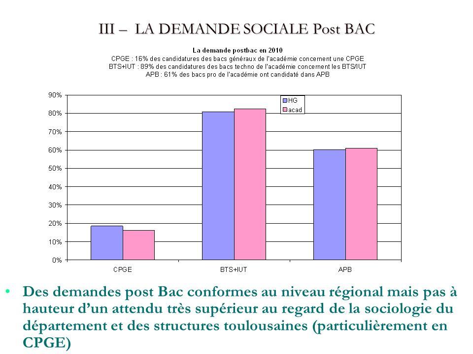 III – LA DEMANDE SOCIALE Post BAC Des demandes post Bac conformes au niveau régional mais pas à hauteur dun attendu très supérieur au regard de la soc
