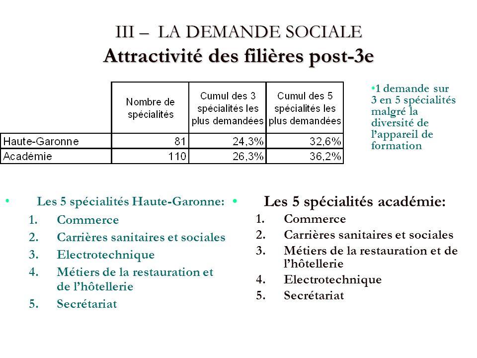 III – LA DEMANDE SOCIALE Attractivité des filières post-3e Les 5 spécialités Haute-Garonne: 1. 1.Commerce 2. 2.Carrières sanitaires et sociales 3. 3.E