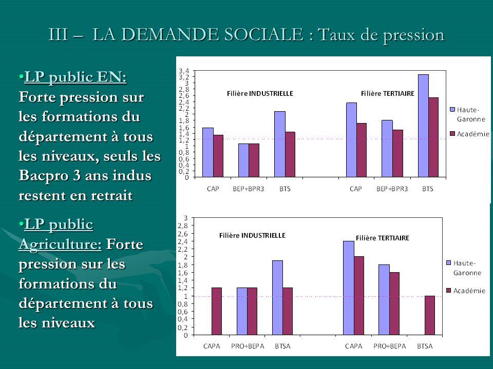 III – LA DEMANDE SOCIALE : Taux de pression LP public EN: Forte pression sur les formations du département à tous les niveaux, seuls les Bacpro 3 ans