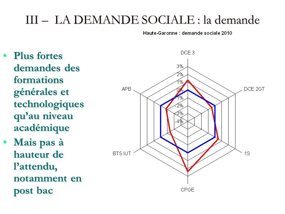 III – LA DEMANDE SOCIALE : la demande Plus fortes demandes des formations générales et technologiques quau niveau académiquePlus fortes demandes des f