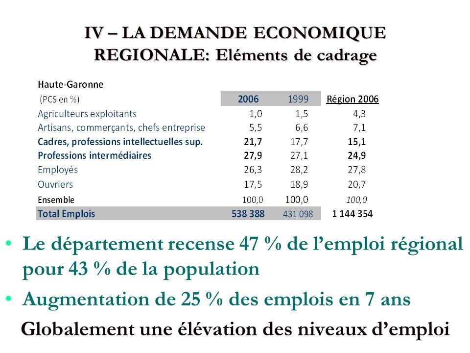 IV – LA DEMANDE ECONOMIQUE REGIONALE: Eléments de cadrage Le département recense 47 % de lemploi régional pour 43 % de la population Augmentation de 25 % des emplois en 7 ans Globalement une élévation des niveaux demploi