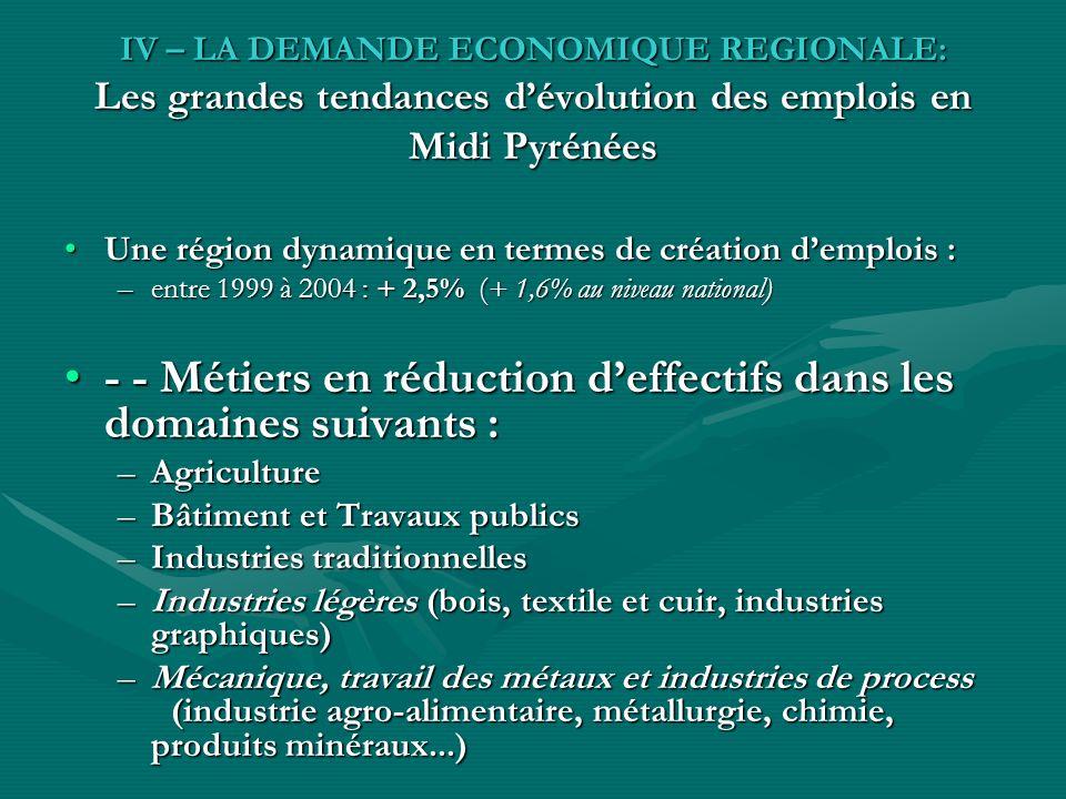 IV – LA DEMANDE ECONOMIQUE REGIONALE: Les grandes tendances dévolution des emplois en Midi Pyrénées Une région dynamique en termes de création demplois :Une région dynamique en termes de création demplois : –entre 1999 à 2004 : + 2,5% (+ 1,6% au niveau national) - - Métiers en réduction deffectifs dans les domaines suivants :- - Métiers en réduction deffectifs dans les domaines suivants : –Agriculture –Bâtiment et Travaux publics –Industries traditionnelles –Industries légères (bois, textile et cuir, industries graphiques) –Mécanique, travail des métaux et industries de process (industrie agro-alimentaire, métallurgie, chimie, produits minéraux...)
