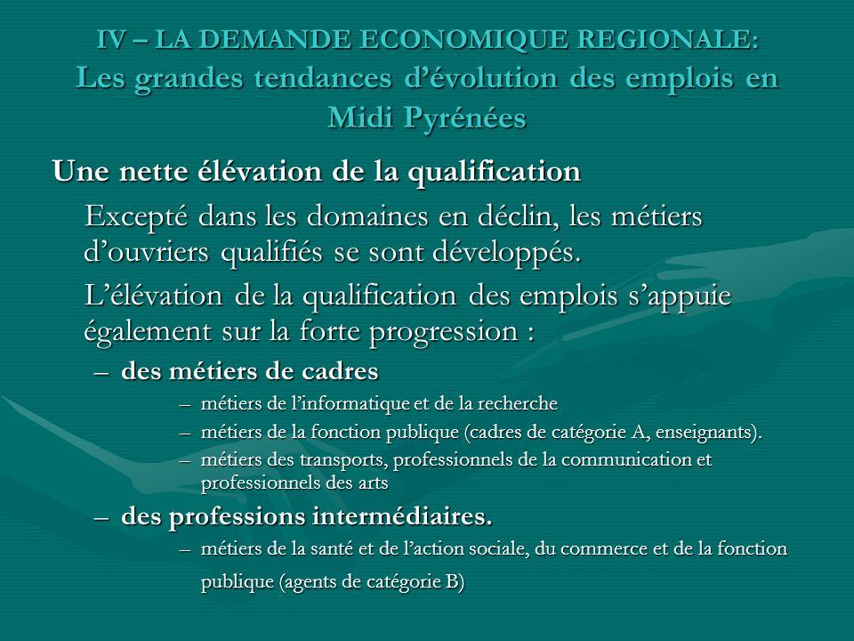 IV – LA DEMANDE ECONOMIQUE REGIONALE: Les grandes tendances dévolution des emplois en Midi Pyrénées Une nette élévation de la qualification Excepté dans les domaines en déclin, les métiers douvriers qualifiés se sont développés.