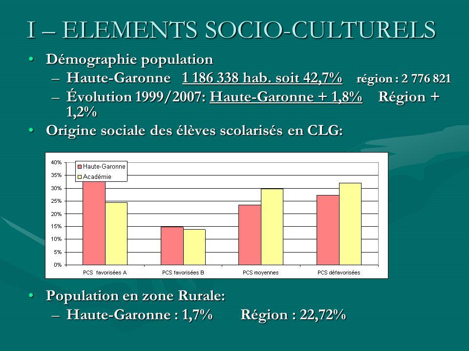 I – ELEMENTS SOCIO-CULTURELS Démographie populationDémographie population –Haute-Garonne 1 186 338 hab. soit 42,7% région : 2 776 821 –Évolution 1999/