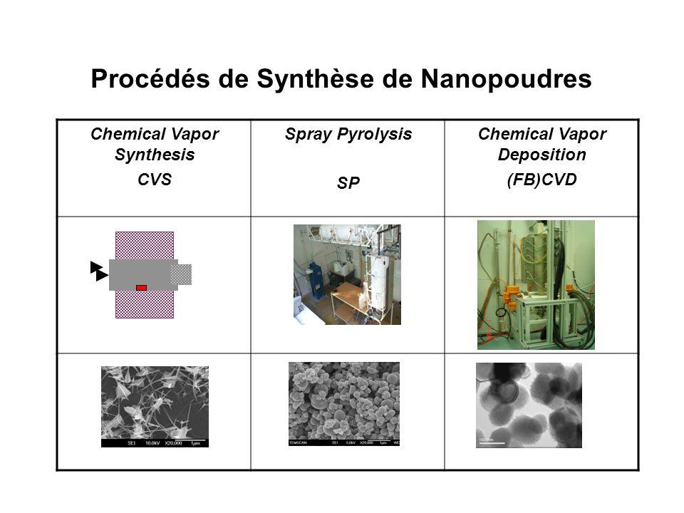 Procédés de Synthèse de Nanopoudres Chemical Vapor Synthesis CVS Spray Pyrolysis SP Chemical Vapor Deposition (FB)CVD