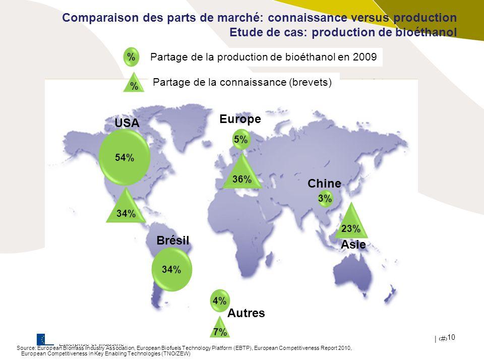 Commission Européenne Enterprise et Industrie | # 10 Comparaison des parts de marché: connaissance versus production Etude de cas: production de bioét