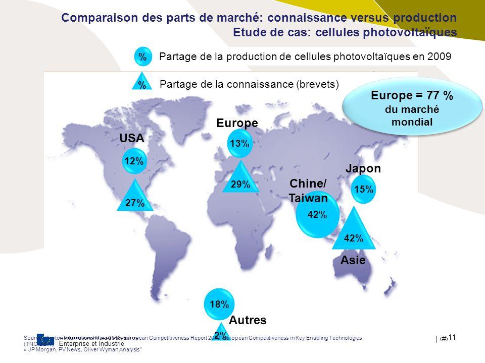 Commission Européenne Enterprise et Industrie | # 11 Comparaison des parts de marché: connaissance versus production Etude de cas: cellules photovolta
