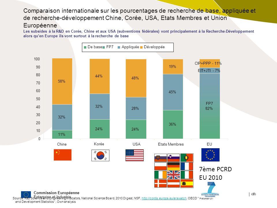 Commission Européenne Enterprise et Industrie | # Comparaison internationale sur les pourcentages de recherche de base, appliquée et de recherche-déve