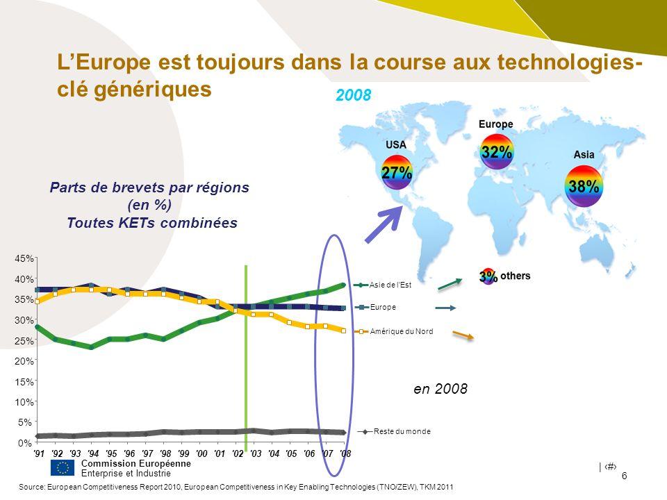 Commission Européenne Enterprise et Industrie | # 6 Source: European Competitiveness Report 2010, European Competitiveness in Key Enabling Technologie