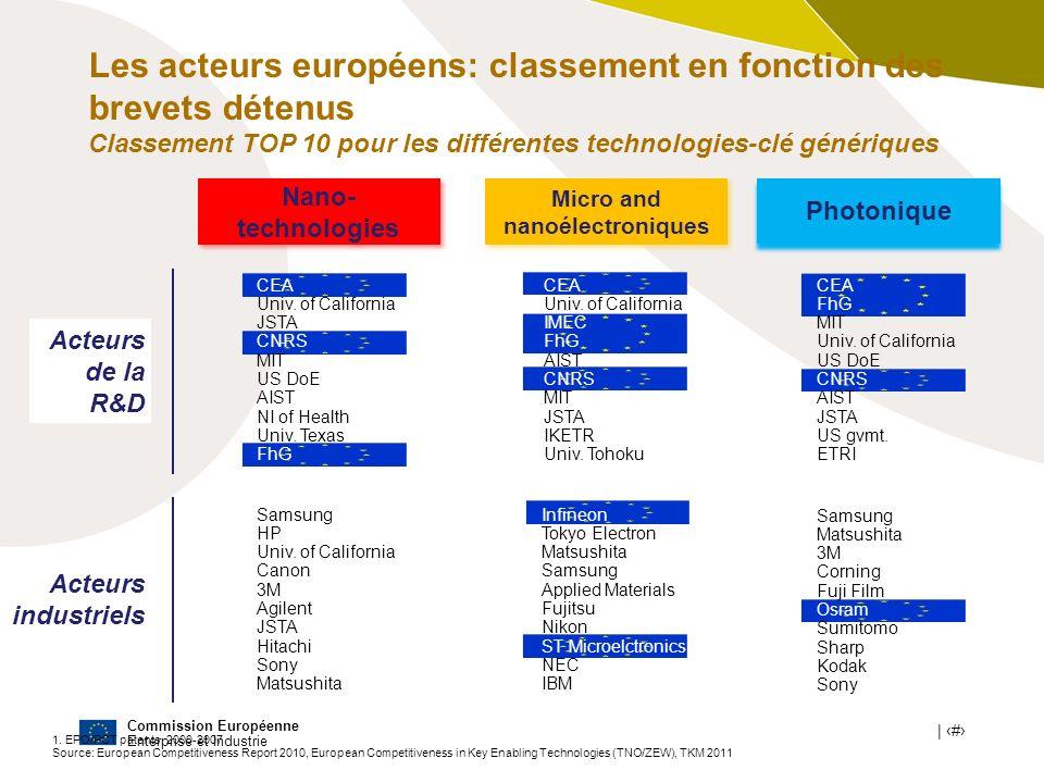 Commission Européenne Enterprise et Industrie | # 1. EPO/PCT patents, 2000-2007 Source: European Competitiveness Report 2010, European Competitiveness