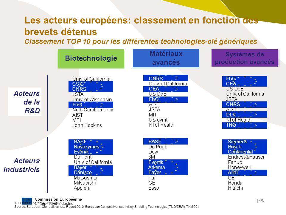 Commission Européenne Enterprise et Industrie | # 9 Source: European Competitiveness Report 2010, European Competitiveness in Key Enabling Technologies (TNO/ZEW), CGGC, Lithium-ion Batteries for Electric Vehicles : THE U.S.