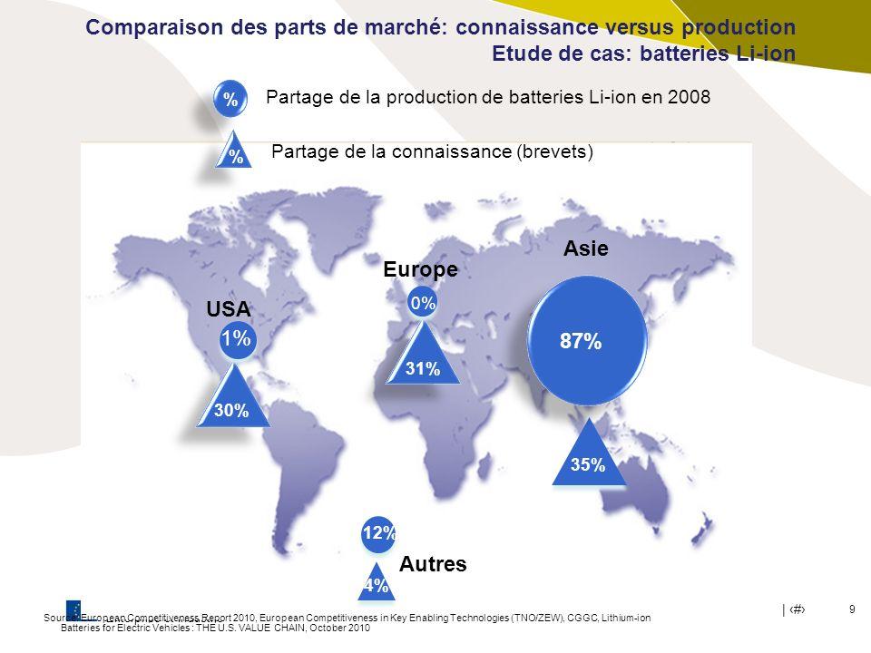 Commission Européenne Enterprise et Industrie | # 10 Comparaison des parts de marché: connaissance versus production Etude de cas: production de bioéthanol Source: European Biomass Industry Association, European Biofuels Technology Platform (EBTP), European Competitiveness Report 2010, European Competitiveness in Key Enabling Technologies (TNO/ZEW) Europe 4% % Partage de la production de bioéthanol en 2009 Chine 34% USA Brésil 3% 5% 54% 36% 34% 23% Asie 7% Partage de la connaissance (brevets) % Autres
