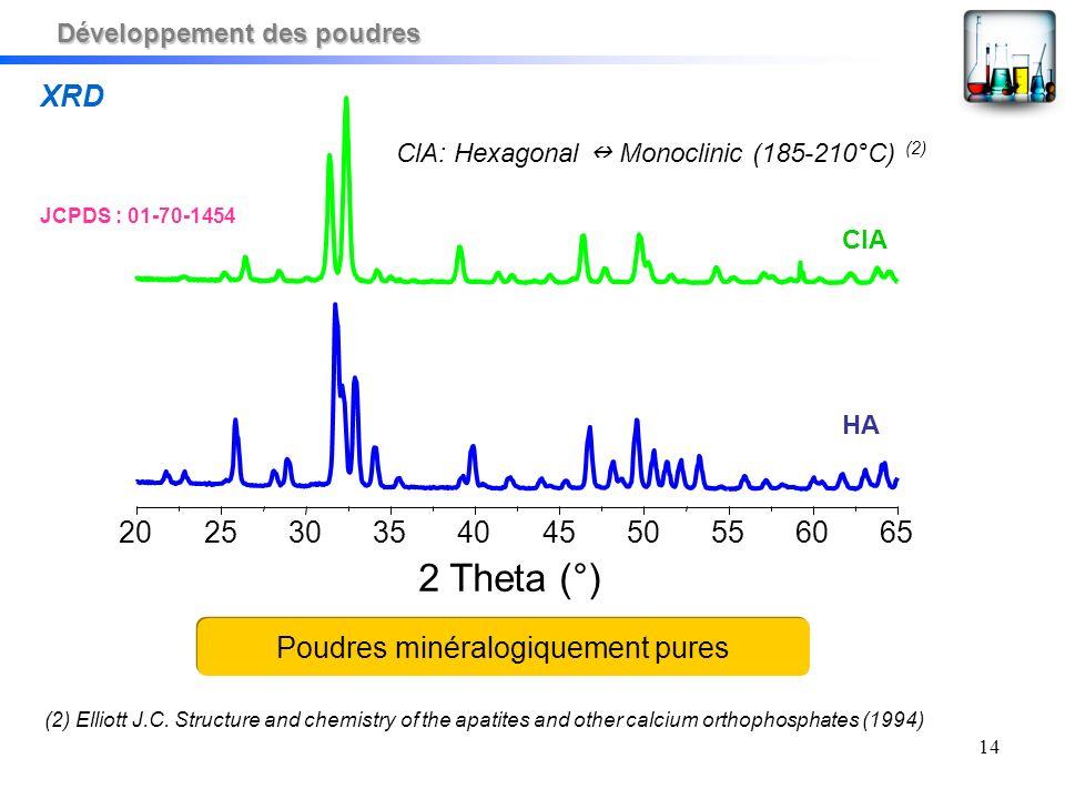 14 XRD ClA: Hexagonal Monoclinic (185-210°C) (2) 20253035404550556065 2 Theta (°) HA ClA Poudres minéralogiquement pures (2) Elliott J.C. Structure an
