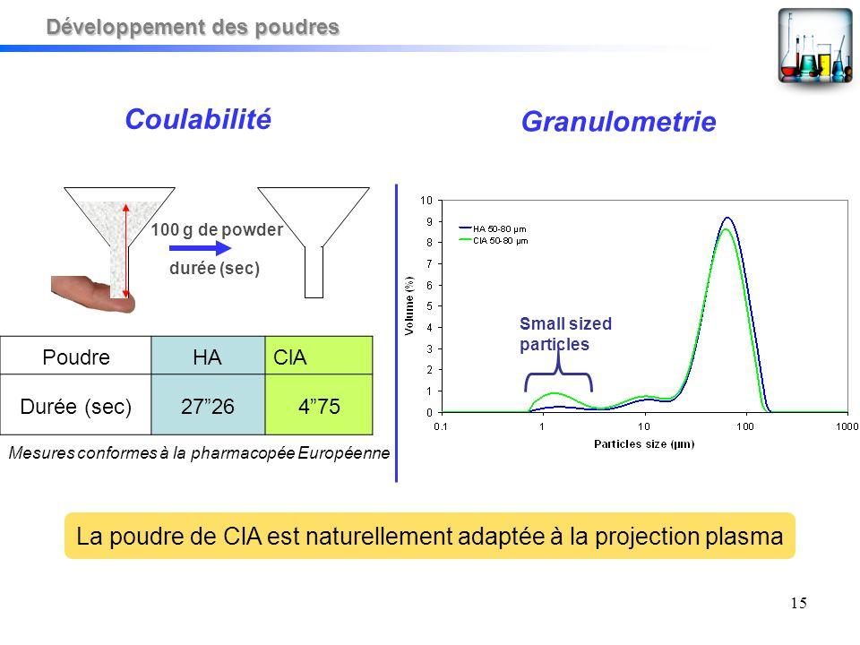 15 Granulometrie Coulabilité 100 g de powder durée (sec) PoudreHAClA Durée (sec)2726475 Mesures conformes à la pharmacopée Européenne La poudre de ClA est naturellement adaptée à la projection plasma Small sized particles Développement des poudres