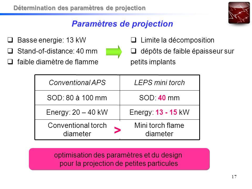17 Paramètres de projection Mini torch flame diameter Conventional torch diameter Energy: 13 - 15 kWEnergy: 20 – 40 kW SOD: 40 mmSOD: 80 à 100 mm LEPS mini torchConventional APS > optimisation des paramètres et du design pour la projection de petites particules optimisation des paramètres et du design pour la projection de petites particules Basse energie: 13 kW Stand-of-distance: 40 mm faible diamètre de flamme Limite la décomposition dépôts de faible épaisseur sur petits implants Détermination des paramètres de projection