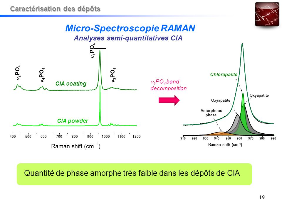 19 1 PO 4 band decomposition Quantité de phase amorphe très faible dans les dépôts de ClA 910920930940950960970980990 Raman shift (cm -1 ) Amorphous phase Oxyapatite Chlorapatite Oxyapatite 400500600700800900100011001200 Raman shift (cm ) 1 PO 4 3 PO 4 2 PO 4 4 PO 4 ClA coating ClA powder Micro-Spectroscopie RAMAN Analyses semi-quantitatives ClA Caractérisation des dépôts