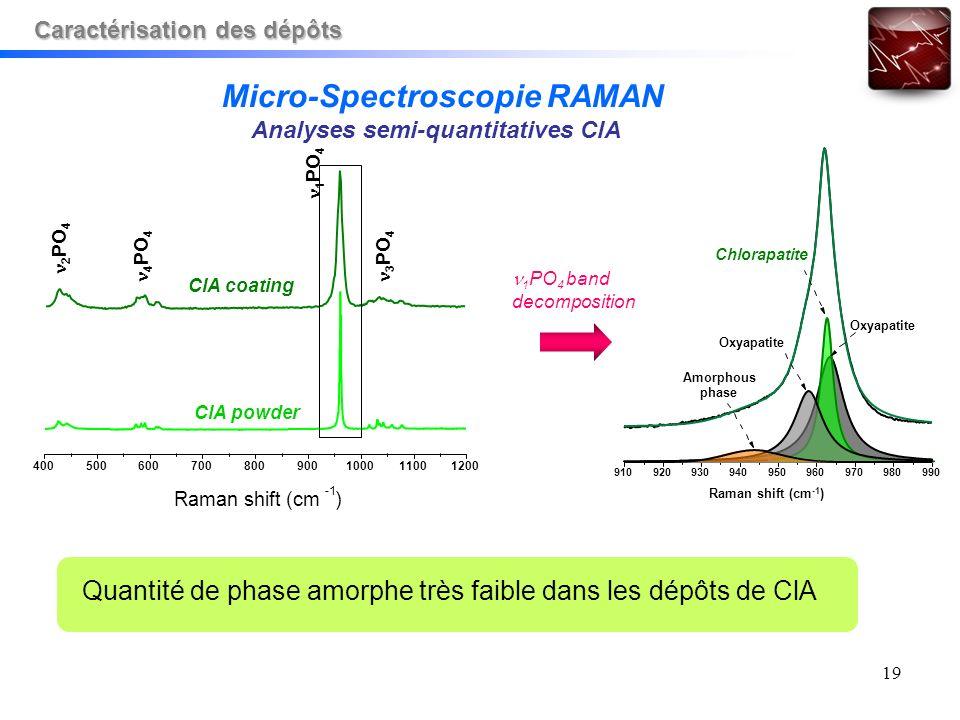 19 1 PO 4 band decomposition Quantité de phase amorphe très faible dans les dépôts de ClA 910920930940950960970980990 Raman shift (cm -1 ) Amorphous p