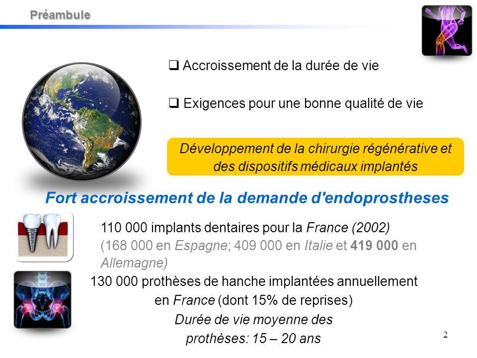 2 Accroissement de la durée de vie Exigences pour une bonne qualité de vie Préambule Développement de la chirurgie régénérative et des dispositifs médicaux implantés Fort accroissement de la demande d endoprostheses 110 000 implants dentaires pour la France (2002) (168 000 en Espagne; 409 000 en Italie et 419 000 en Allemagne) 130 000 prothèses de hanche implantées annuellement en France (dont 15% de reprises) Durée de vie moyenne des prothèses: 15 – 20 ans