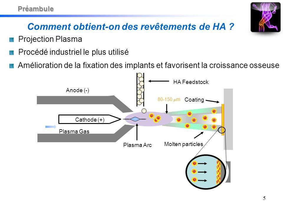 5 Cathode (+) Anode (-) Plasma Gas Plasma Arc HA Feedstock Molten particles Coating 80-150 m Comment obtient-on des revêtements de HA ? Projection Pla