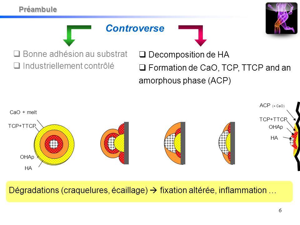 6 CaO + melt TCP+TTCP OHAp HA ACP (+ CaO) TCP+TTCP OHAp HA Decomposition de HA Formation de CaO, TCP, TTCP and an amorphous phase (ACP) Dégradations (craquelures, écaillage) fixation altérée, inflammation … Controverse Bonne adhésion au substrat Industriellement contrôlé Préambule