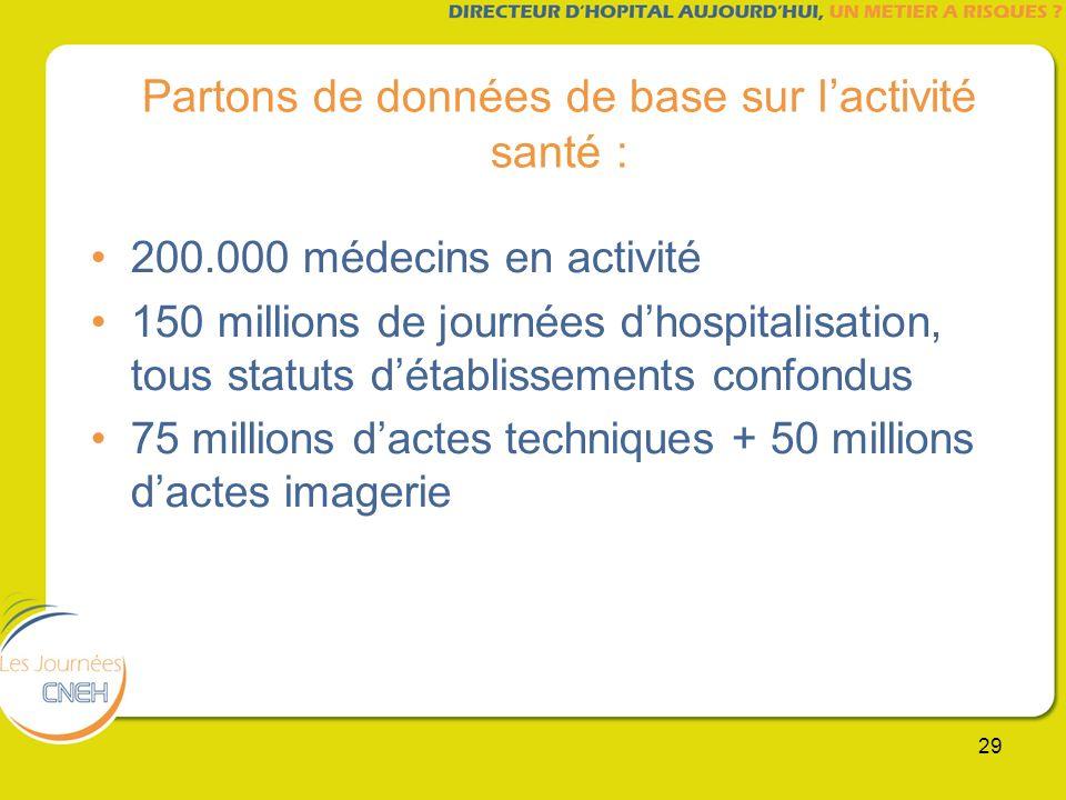 29 Partons de données de base sur lactivité santé : 200.000 médecins en activité 150 millions de journées dhospitalisation, tous statuts détablissemen