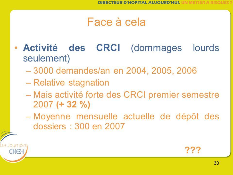 30 Face à cela Activité des CRCI (dommages lourds seulement) –3000 demandes/an en 2004, 2005, 2006 –Relative stagnation –Mais activité forte des CRCI