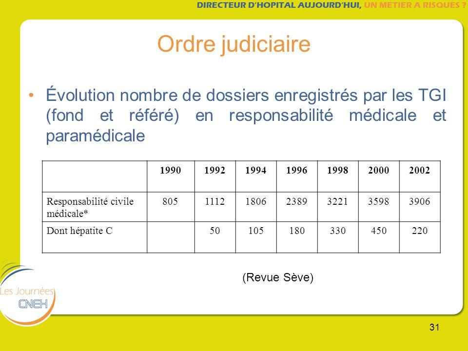 31 Ordre judiciaire Évolution nombre de dossiers enregistrés par les TGI (fond et référé) en responsabilité médicale et paramédicale 19901992199419961