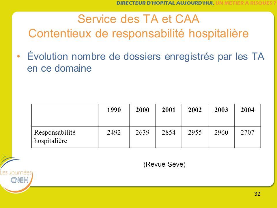 32 Service des TA et CAA Contentieux de responsabilité hospitalière Évolution nombre de dossiers enregistrés par les TA en ce domaine 1990200020012002