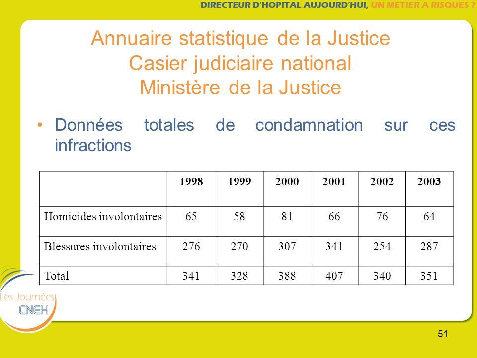51 Annuaire statistique de la Justice Casier judiciaire national Ministère de la Justice Données totales de condamnation sur ces infractions 199819992