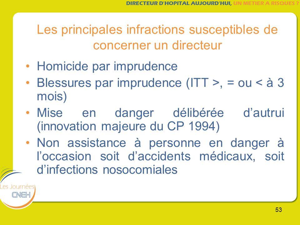 53 Les principales infractions susceptibles de concerner un directeur Homicide par imprudence Blessures par imprudence (ITT >, = ou < à 3 mois) Mise e