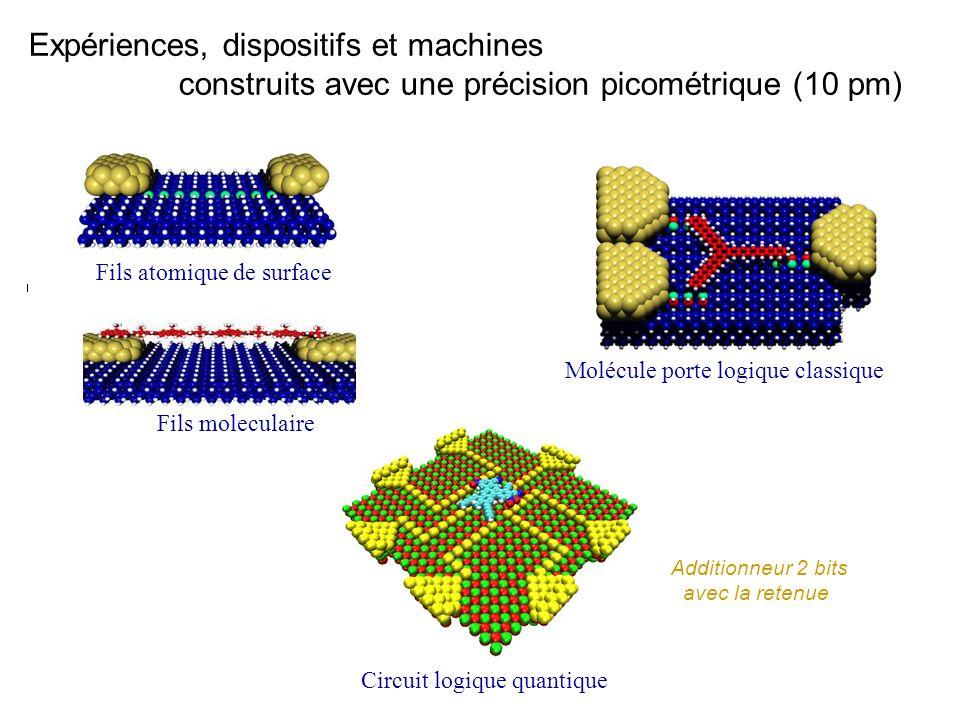 Expériences, dispositifs et machines construits avec une précision picométrique (10 pm) Fils atomique de surface Fils moleculaire Molécule porte logiq