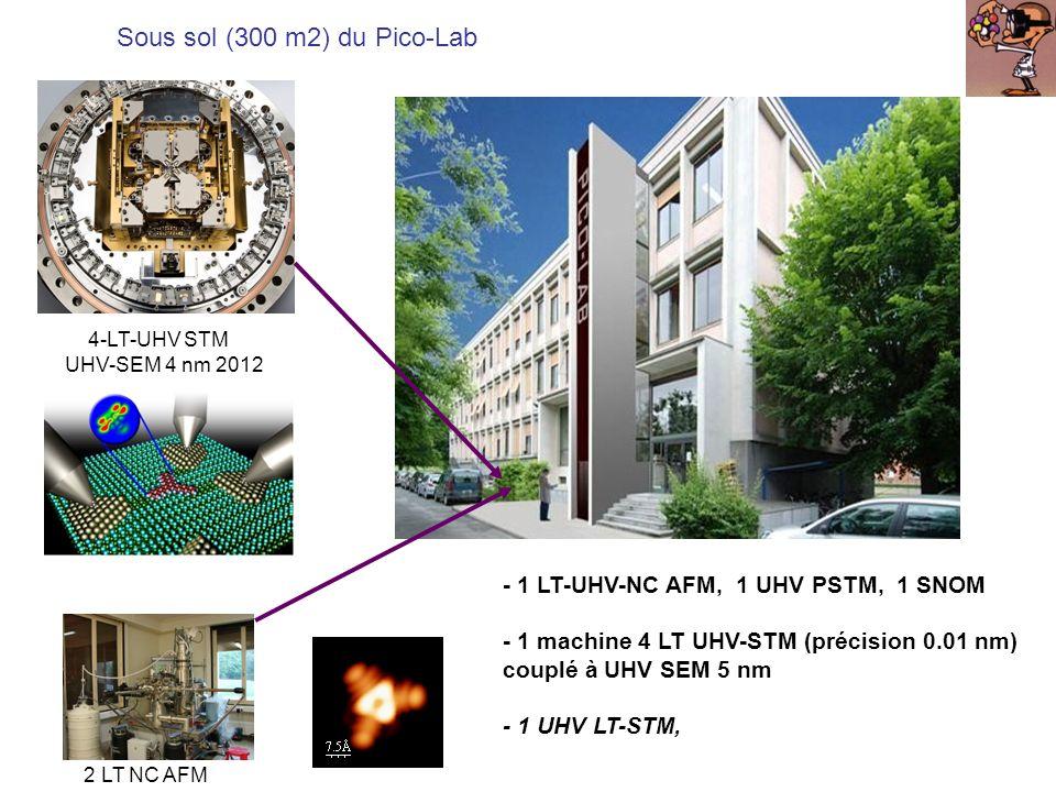 4-LT-UHV STM UHV-SEM 4 nm 2012 2 LT NC AFM Sous sol (300 m2) du Pico-Lab - 1 LT-UHV-NC AFM, 1 UHV PSTM, 1 SNOM - 1 machine 4 LT UHV-STM (précision 0.0