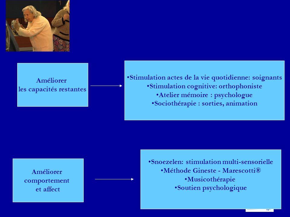 Améliorer les capacités restantes Stimulation actes de la vie quotidienne: soignants Stimulation cognitive: orthophoniste Atelier mémoire : psychologu