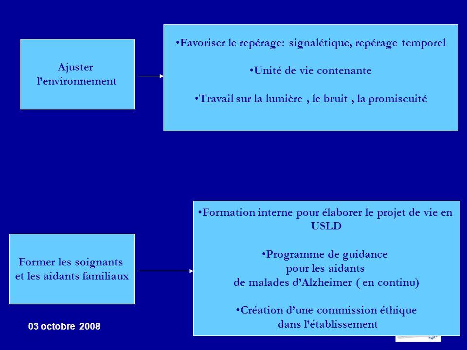 03 octobre 2008 5 Ajuster lenvironnement Former les soignants et les aidants familiaux Favoriser le repérage: signalétique, repérage temporel Unité de